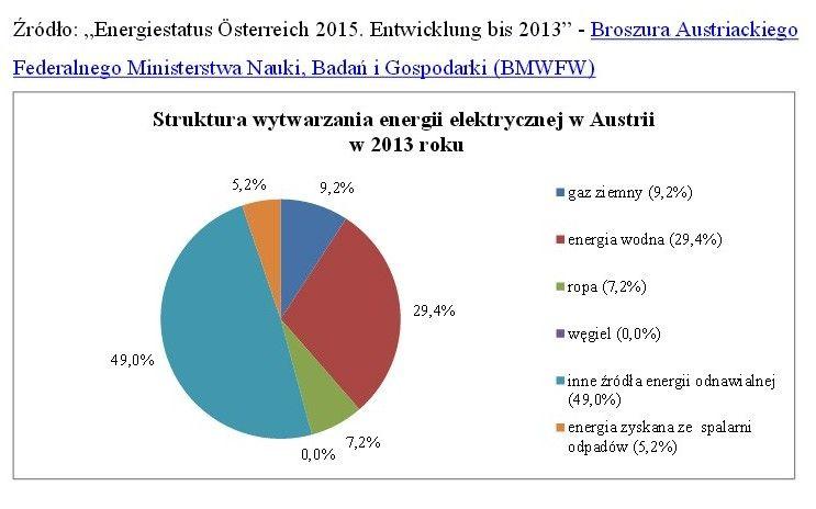 Austria-liderem-UE-w-produkcji-energii-wodnej
